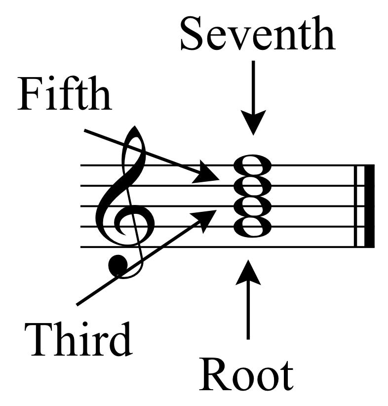 Triads And Seventh Chords David Kulma