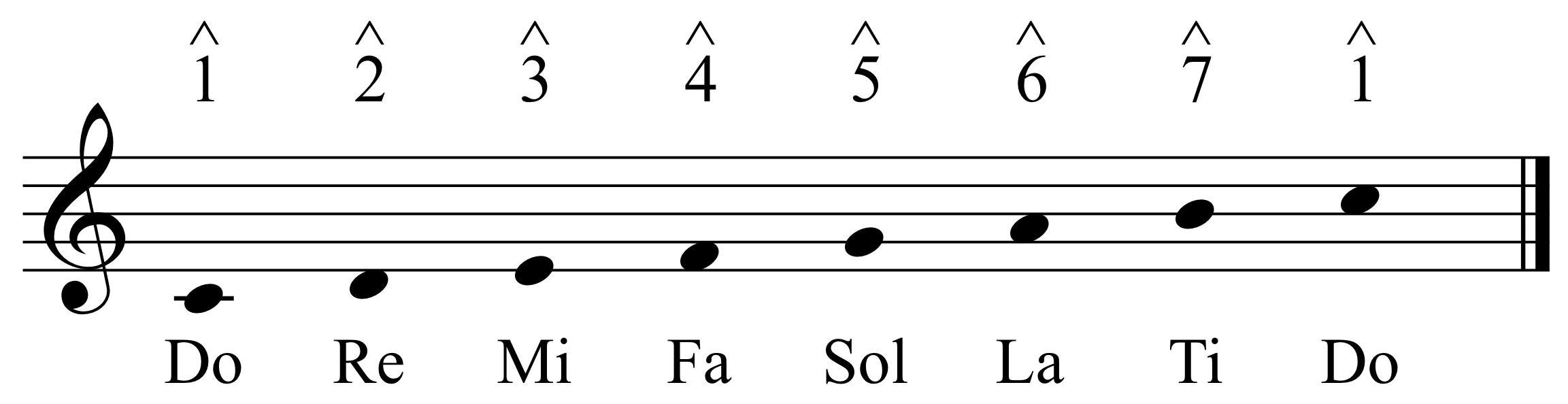Solfege and Scale Degrees   David Kulma